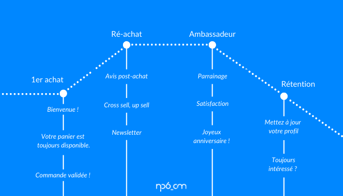 Cycle de vie programme emailing