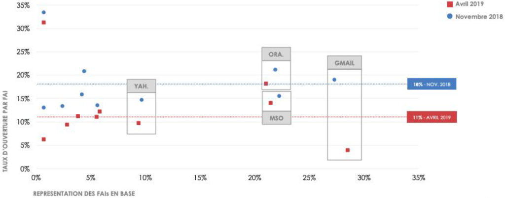Etude des taux d'ouverture par FAI entre Novembre et Avril